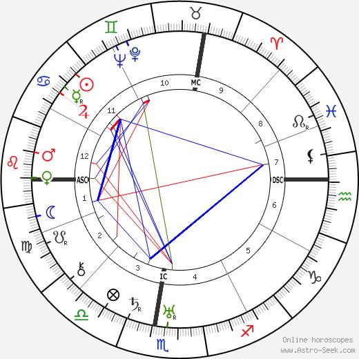 Anna Banti день рождения гороскоп, Anna Banti Натальная карта онлайн