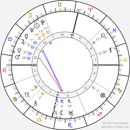 Dino Grandi birth chart, biography, wikipedia 2019, 2020