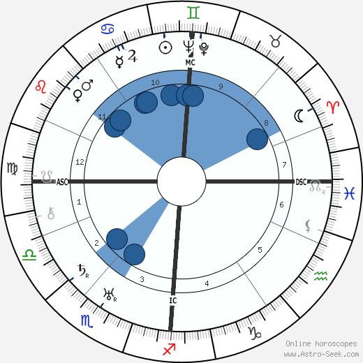 George MacLeod wikipedia, horoscope, astrology, instagram