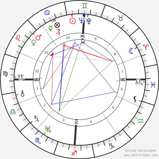 George MacLeod birth chart, George MacLeod astro natal horoscope, astrology