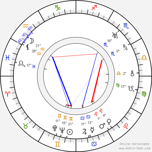 George Plues birth chart, biography, wikipedia 2020, 2021