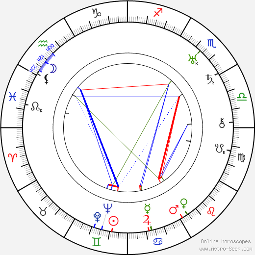 George Plues birth chart, George Plues astro natal horoscope, astrology