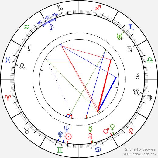Хэтти Макдэниел Hattie McDaniel день рождения гороскоп, Hattie McDaniel Натальная карта онлайн