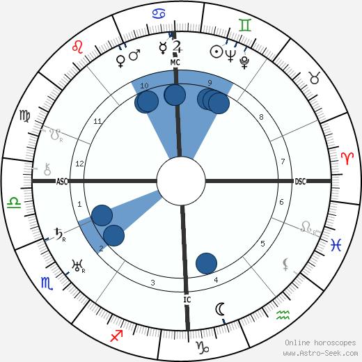 Immanuel Velikovsky wikipedia, horoscope, astrology, instagram