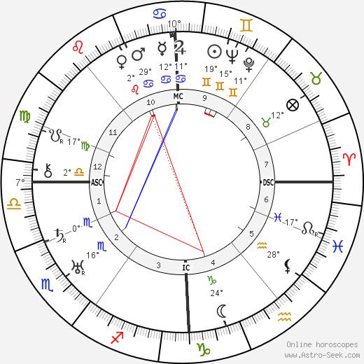 Immanuel Velikovsky birth chart, biography, wikipedia 2019, 2020