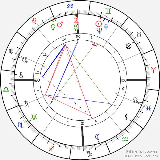 Immanuel Velikovsky birth chart, Immanuel Velikovsky astro natal horoscope, astrology