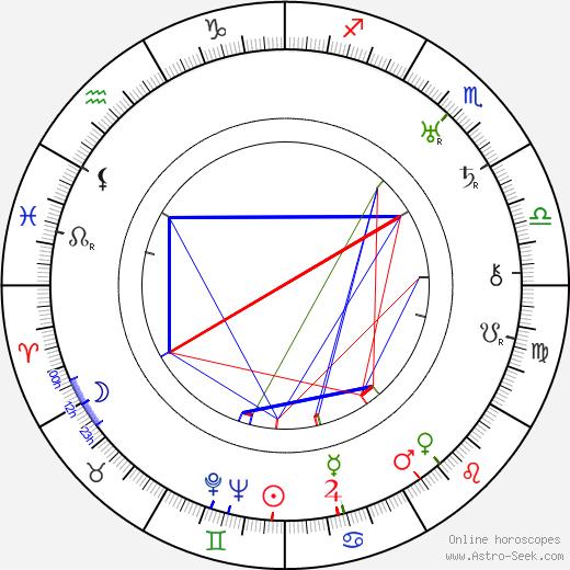 Ivan Lebedeff birth chart, Ivan Lebedeff astro natal horoscope, astrology
