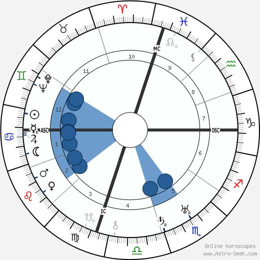 Jack Dempsey wikipedia, horoscope, astrology, instagram