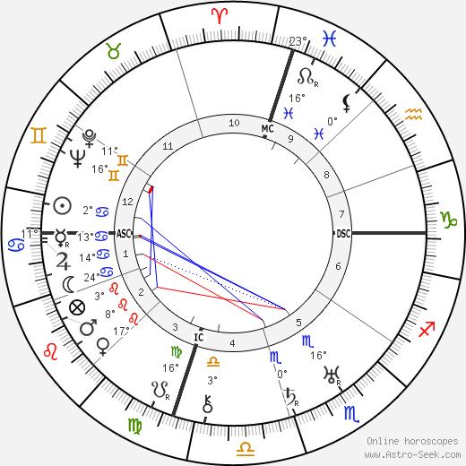 Jack Dempsey birth chart, biography, wikipedia 2019, 2020