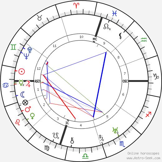 Jack Dempsey birth chart, Jack Dempsey astro natal horoscope, astrology