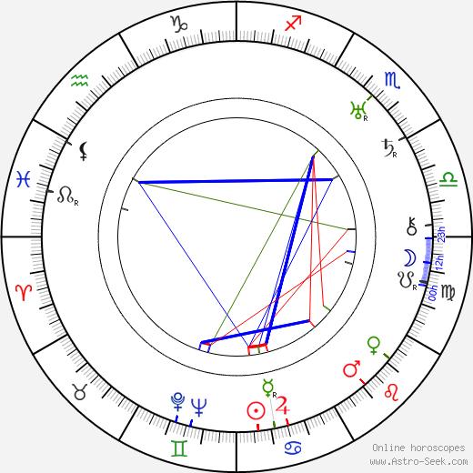 Kazimierz Sikorski tema natale, oroscopo, Kazimierz Sikorski oroscopi gratuiti, astrologia