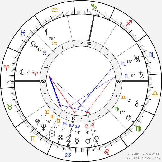 Louise Fazenda birth chart, biography, wikipedia 2019, 2020