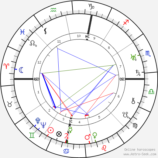 Louise Fazenda birth chart, Louise Fazenda astro natal horoscope, astrology