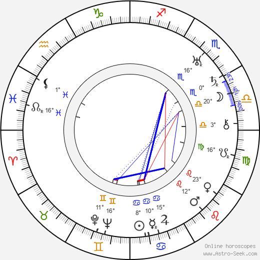 Margaret Boyd birth chart, biography, wikipedia 2020, 2021