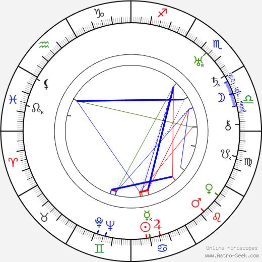 Margaret Boyd birth chart, Margaret Boyd astro natal horoscope, astrology