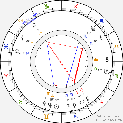 Nikolai Bulganin birth chart, biography, wikipedia 2019, 2020