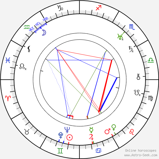 Nikolai Bulganin birth chart, Nikolai Bulganin astro natal horoscope, astrology