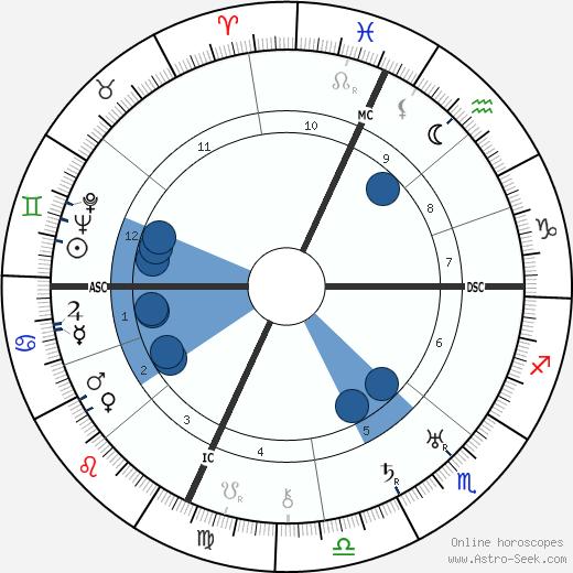 Robert Cutler wikipedia, horoscope, astrology, instagram