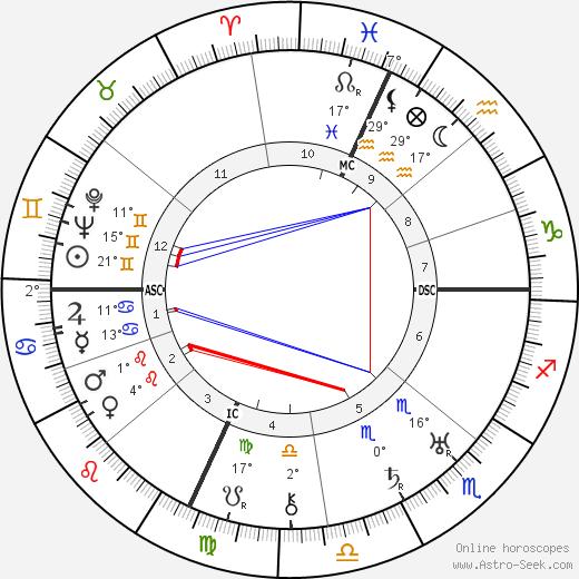 Robert Cutler birth chart, biography, wikipedia 2019, 2020