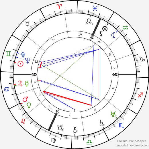 Robert Cutler birth chart, Robert Cutler astro natal horoscope, astrology