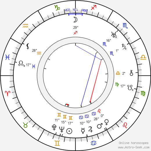 Santiago Bernabéu birth chart, biography, wikipedia 2019, 2020