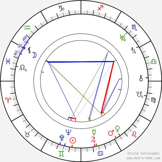 Theodor Pištěk astro natal birth chart, Theodor Pištěk horoscope, astrology