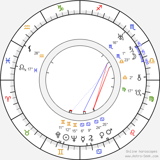 Zoltan Korda birth chart, biography, wikipedia 2019, 2020