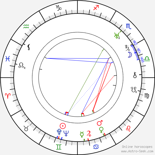 Zoltan Korda birth chart, Zoltan Korda astro natal horoscope, astrology