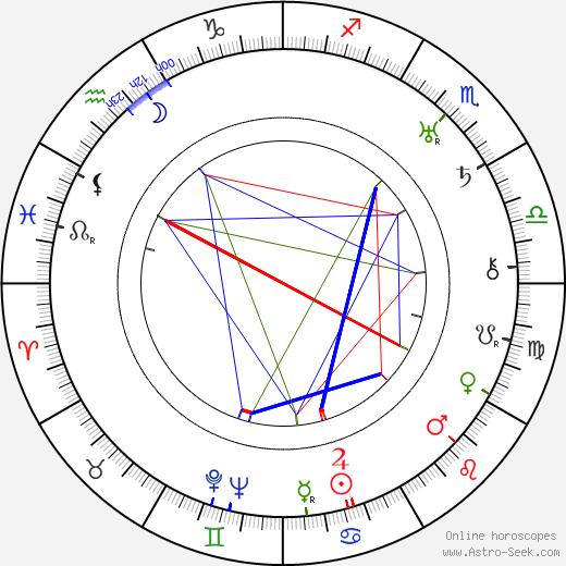 Arthur C. Miller birth chart, Arthur C. Miller astro natal horoscope, astrology