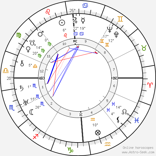 Augustin Guillaume birth chart, biography, wikipedia 2019, 2020