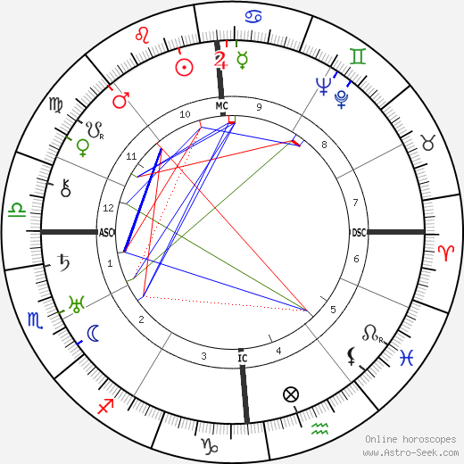 Augustin Guillaume birth chart, Augustin Guillaume astro natal horoscope, astrology