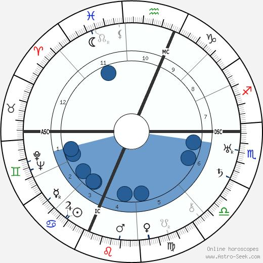 Buckminister Fuller wikipedia, horoscope, astrology, instagram