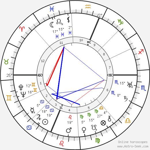 Buckminister Fuller birth chart, biography, wikipedia 2018, 2019