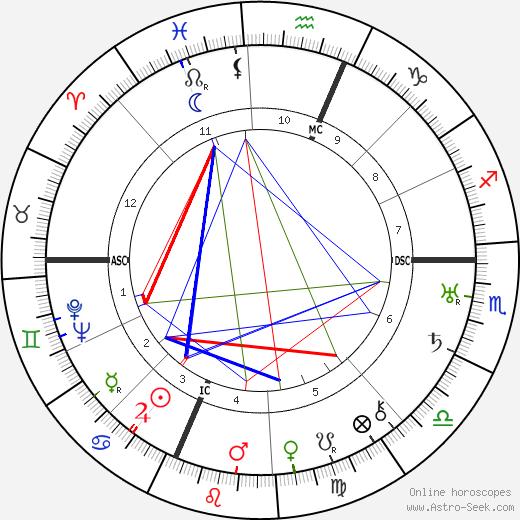 Buckminister Fuller astro natal birth chart, Buckminister Fuller horoscope, astrology