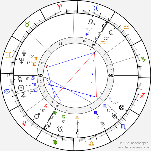 Carl Orff birth chart, biography, wikipedia 2020, 2021