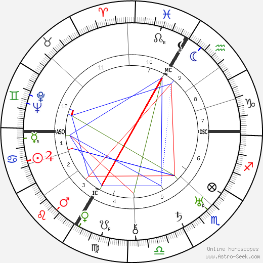 Carl Orff birth chart, Carl Orff astro natal horoscope, astrology