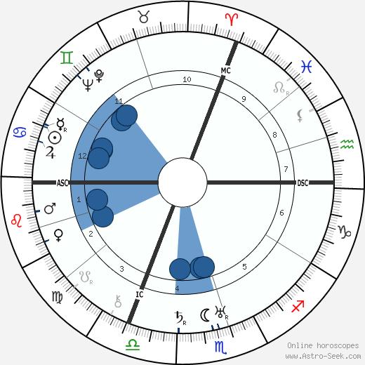 Gen Paul wikipedia, horoscope, astrology, instagram