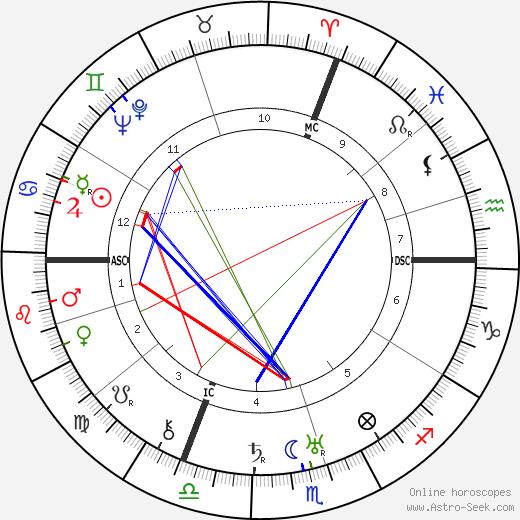 Gen Paul день рождения гороскоп, Gen Paul Натальная карта онлайн