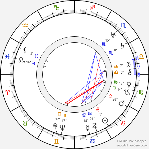 Gracie Allen birth chart, biography, wikipedia 2020, 2021
