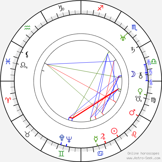 Gracie Allen birth chart, Gracie Allen astro natal horoscope, astrology