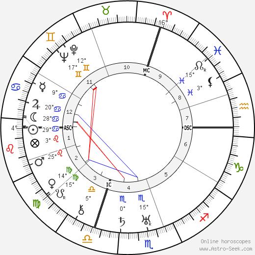 Hans Rosbaud birth chart, biography, wikipedia 2019, 2020
