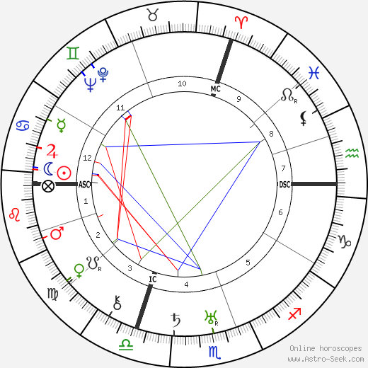 Hans Rosbaud birth chart, Hans Rosbaud astro natal horoscope, astrology