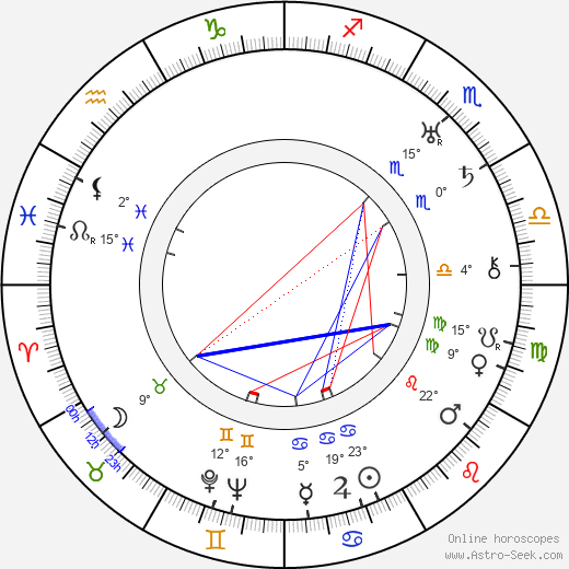Hay Petrie birth chart, biography, wikipedia 2020, 2021
