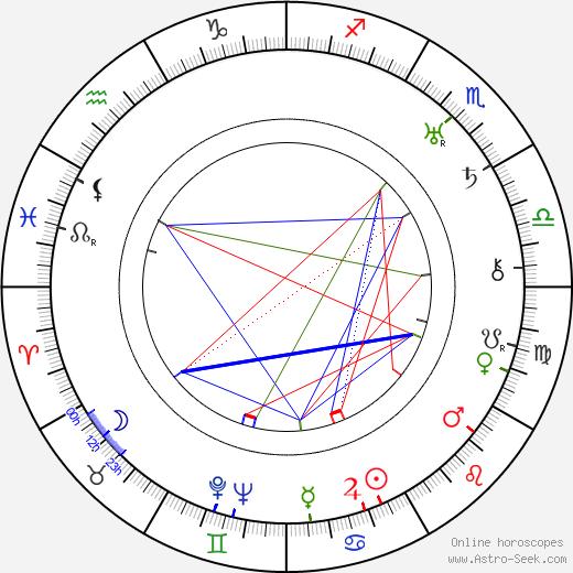 Hay Petrie birth chart, Hay Petrie astro natal horoscope, astrology
