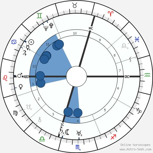 Heinz Kalk wikipedia, horoscope, astrology, instagram