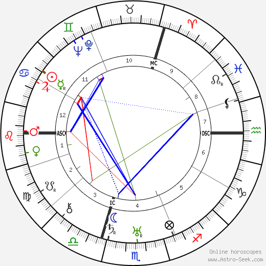 Heinz Kalk birth chart, Heinz Kalk astro natal horoscope, astrology