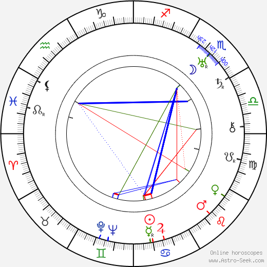 Janusz Warnecki birth chart, Janusz Warnecki astro natal horoscope, astrology
