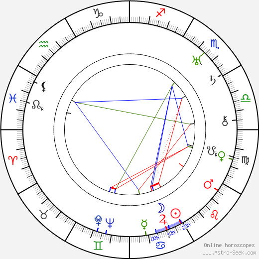 Ken Maynard birth chart, Ken Maynard astro natal horoscope, astrology