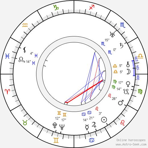 Kenneth Harlan birth chart, biography, wikipedia 2018, 2019
