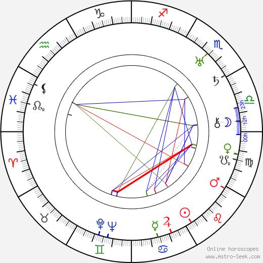 Kenneth Harlan astro natal birth chart, Kenneth Harlan horoscope, astrology